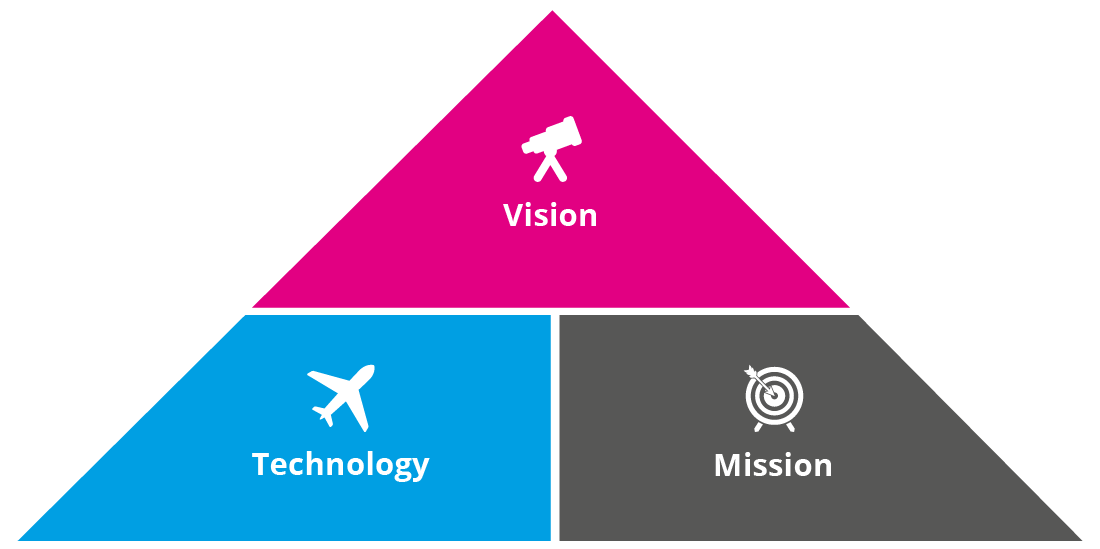 Mission, Vision and Technology