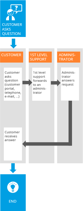 Ticket system workflow 1