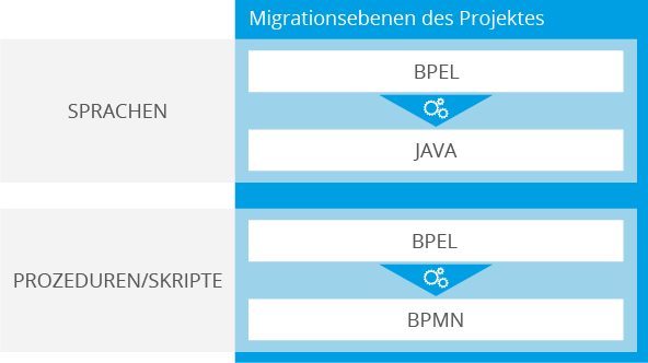 Software Modernisierung: Migrationsebenen des Projektes