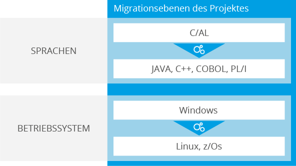 Cross Platform Migration von C/AL (MS Dynamics) nach Java, C++, COBOL, PL/I