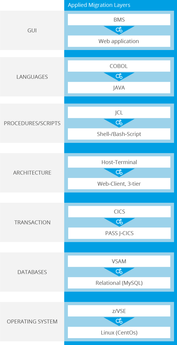 Software Modernization Reference Migration Layers ista