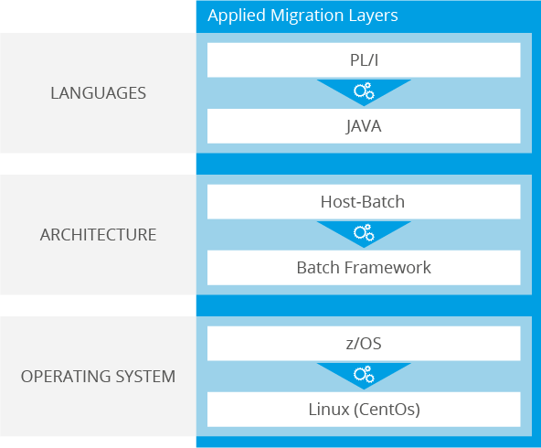 Migration of a legacy system from PL/I to Java