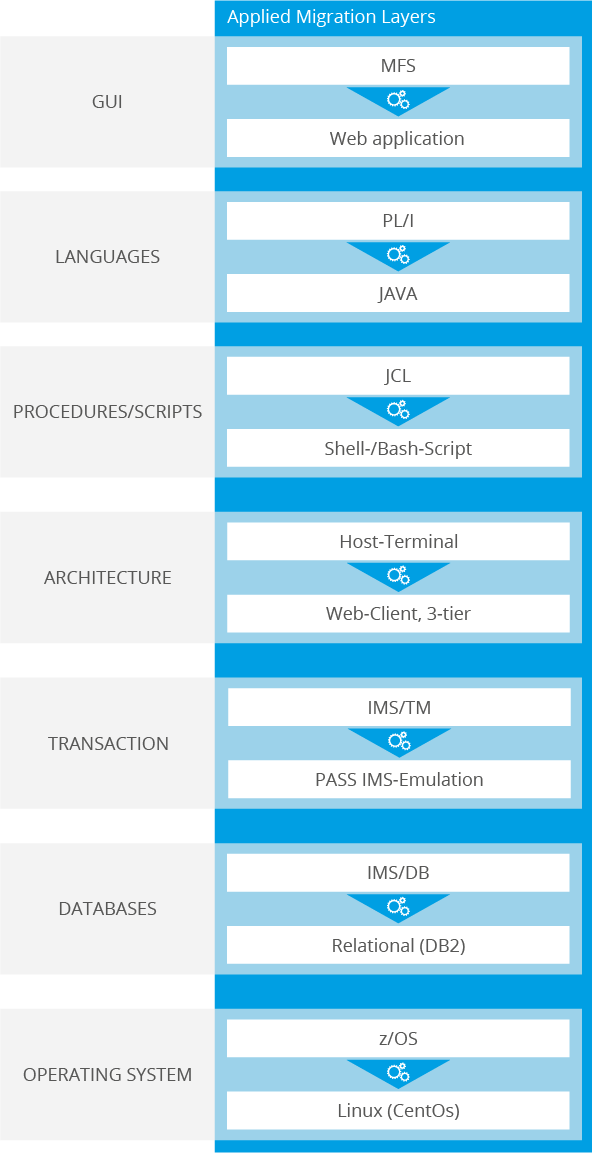 Software Modernization Reference Migration Layers lvm