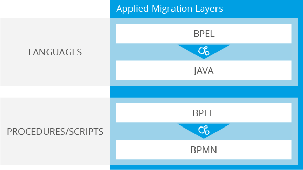 Software Modernization: Applied migration layers of the project