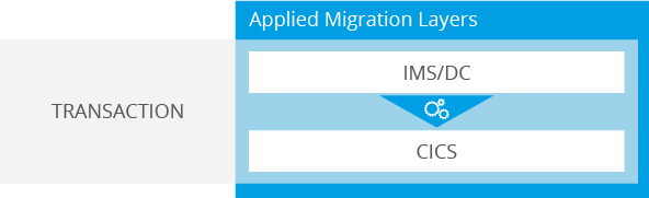 Migration of all applications under the transaction monitor IMS/DC to CICS