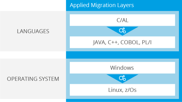 Cross Platform Migration from C/AL (MS Dynamics) to Java, C++, COBOL, PL/I