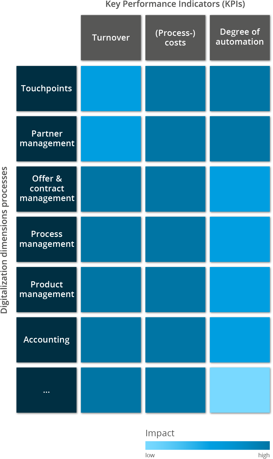 Digital strategy consulting: Process dimensions of digitization