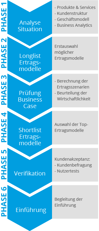 6 Phasenmodell Future Digital Banking