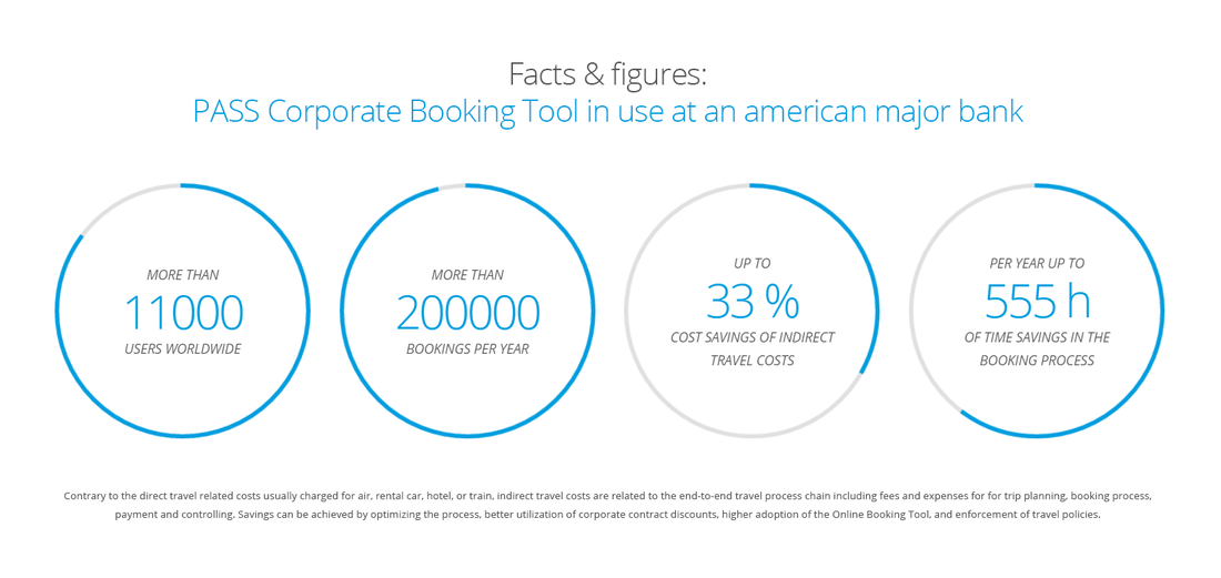 Time and cost savings through PASS Online Booking Tool